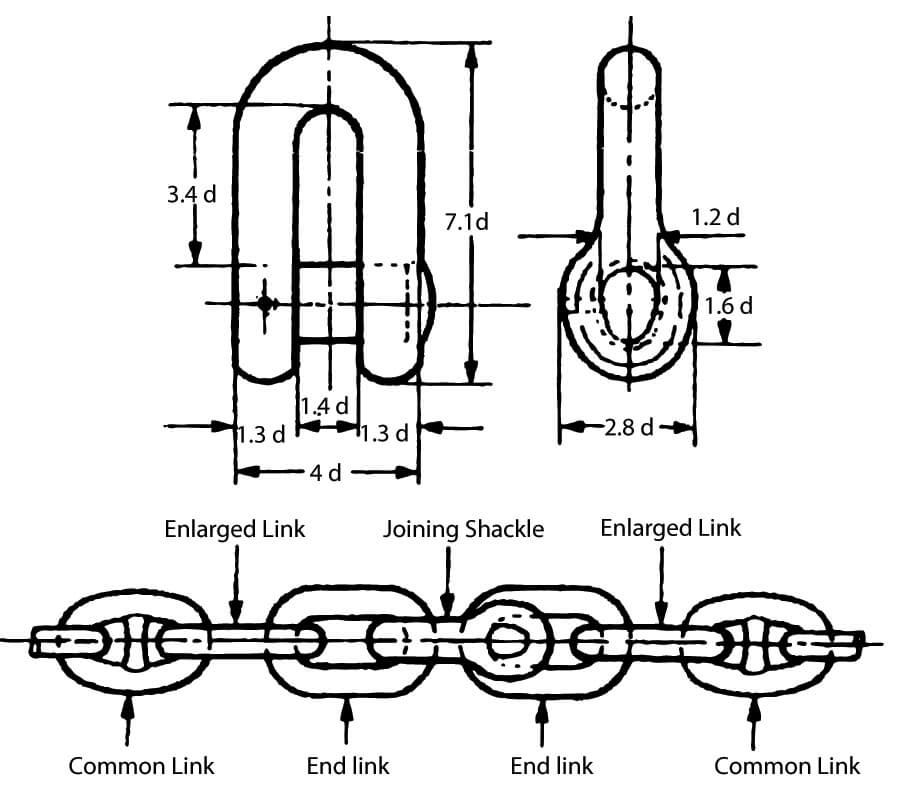 Stud Link D-Joining-Shackle-Chart